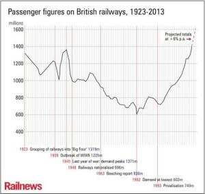Passenger figures 1923-2013 - courtesy of Railnews